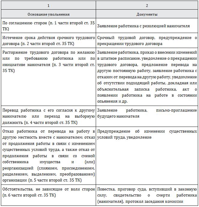 Составляем приказ об увольнении (форма, бланк, образец)